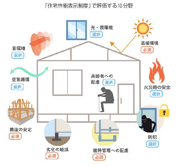 住宅性能評価書の発行について