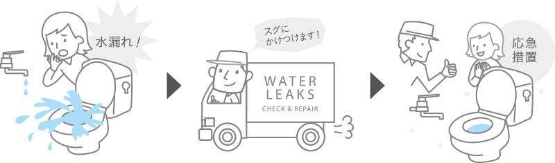緊急対応サービス